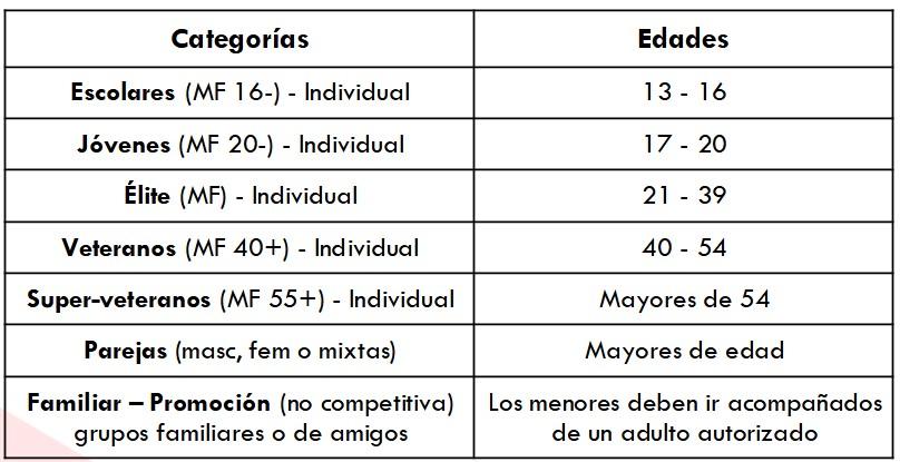 LPA City Race - categorías